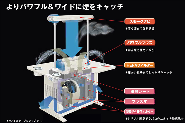 三菱製喫煙用集塵・脱臭機